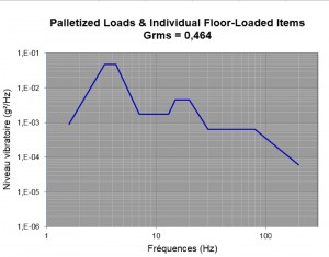 ISTA 6 - Palletized Loads & Individual Floor-Loaded items